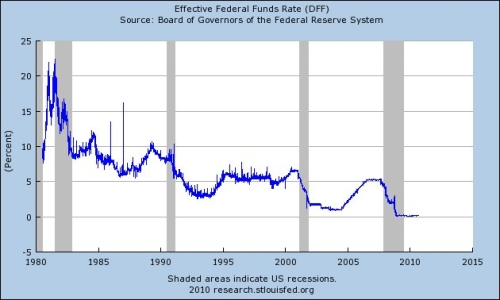 Will today's Fed rate cut lower auto loan interest rates?